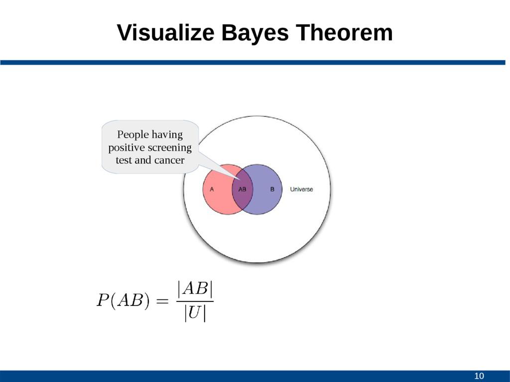 10 Visualize Bayes Theorem People having positi...