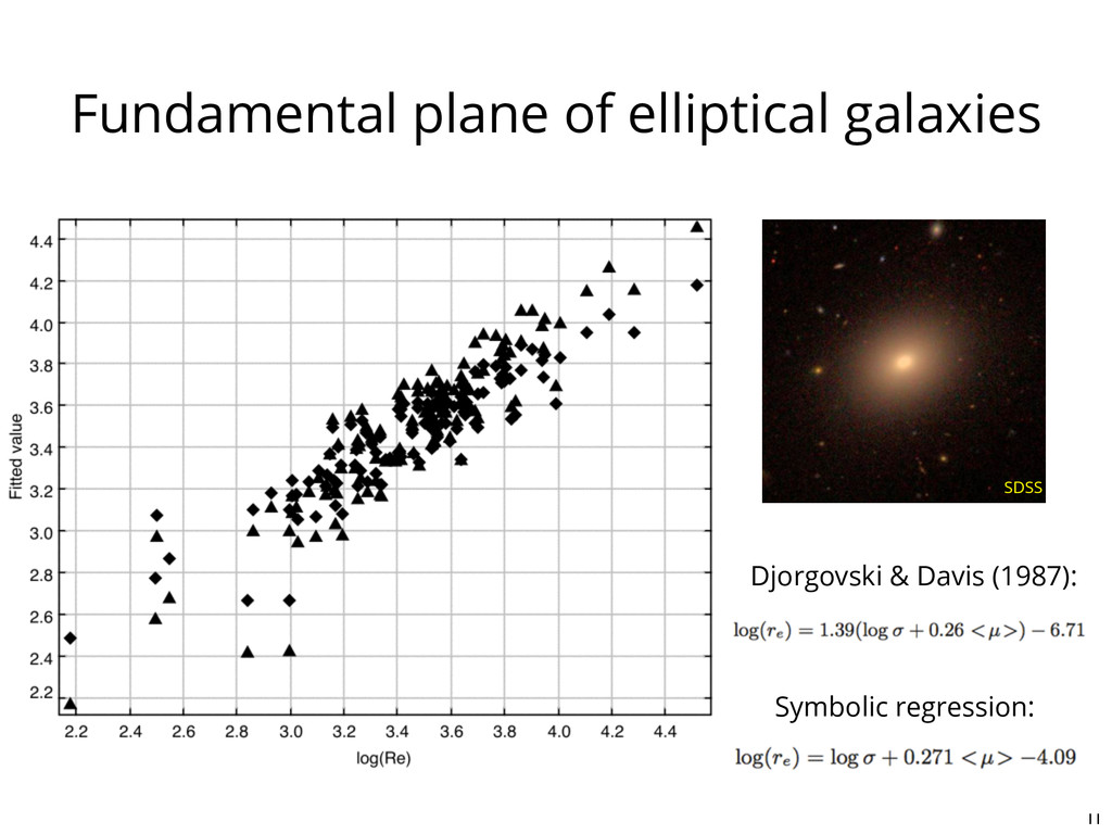 Fundamental plane of elliptical galaxies 11 Djo...