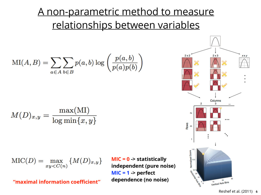 A non-parametric method to measure relationship...