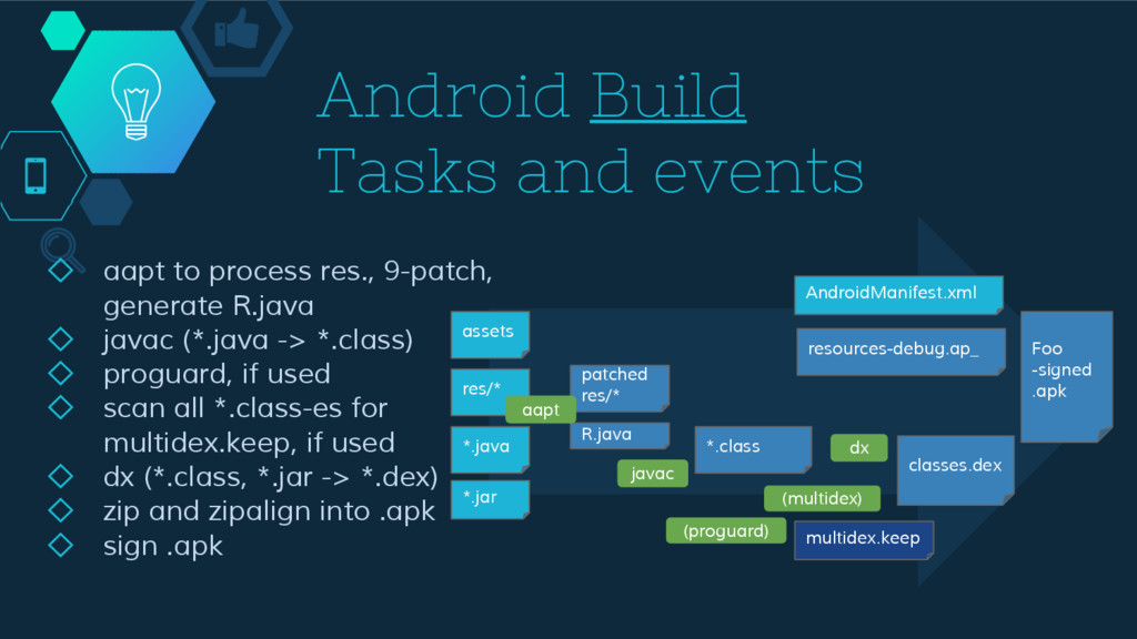 Android Build Tasks and events ◇ aapt to proces...