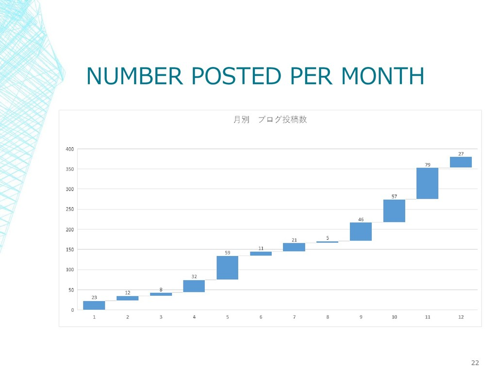 NUMBER POSTED PER MONTH 22