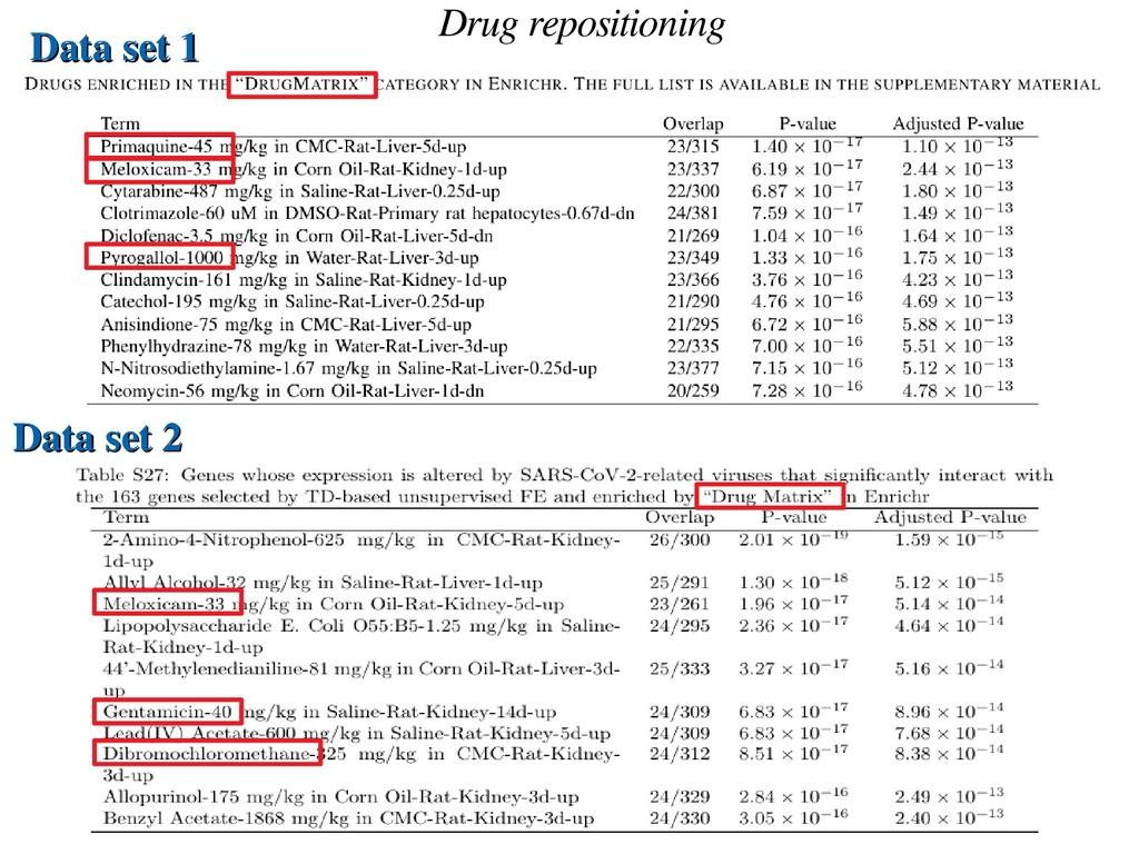 Drug repositioning Data set 1 Data set 1 Data s...