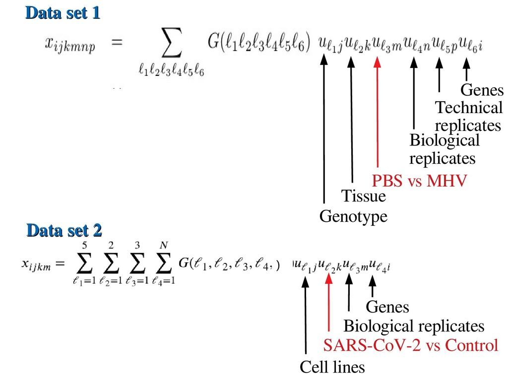 Data set 2 Data set 2 Genotype Tissue PBS vs MH...