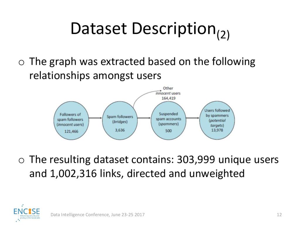 Dataset Description(2) o The graph was extracte...