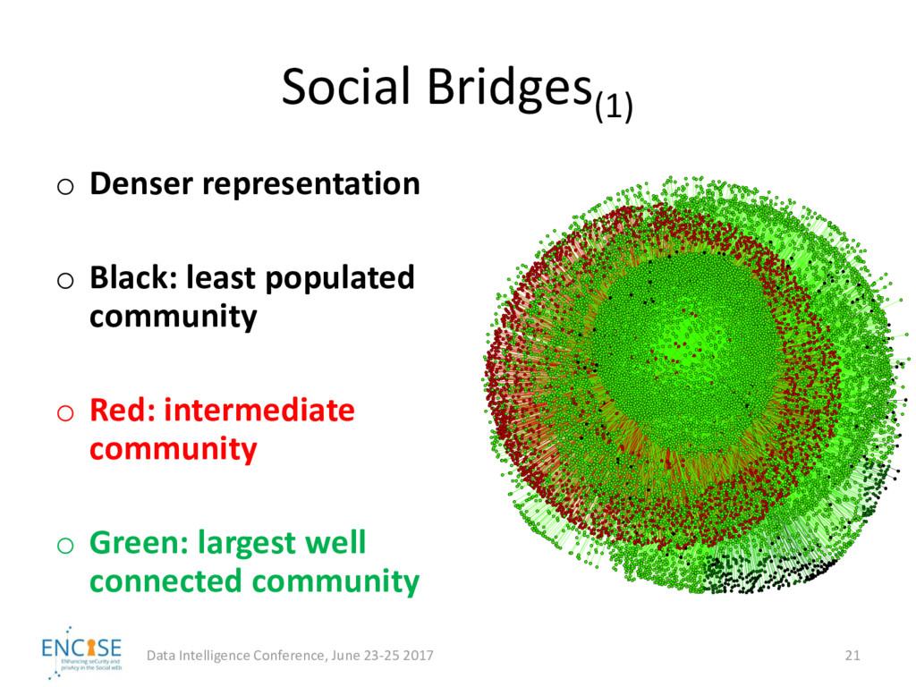 Social Bridges(1) Data Intelligence Conference,...