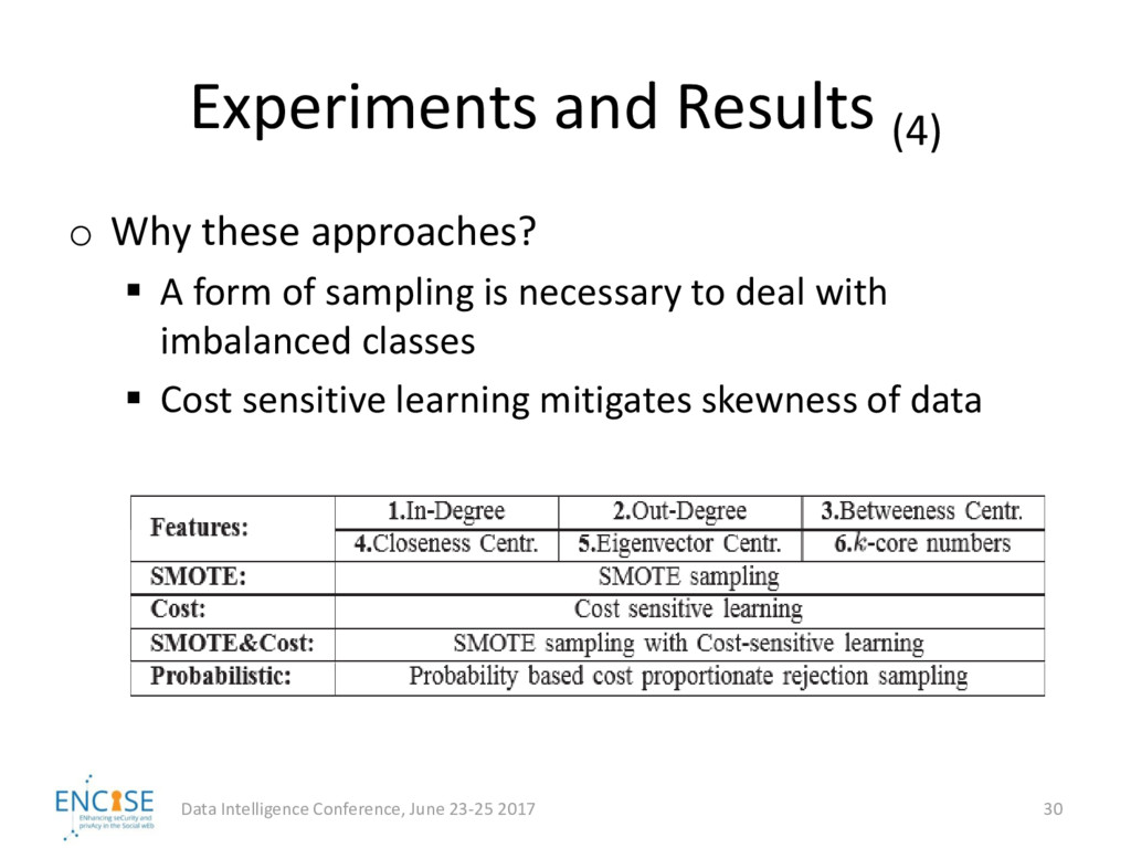 Experiments and Results (4) Data Intelligence C...