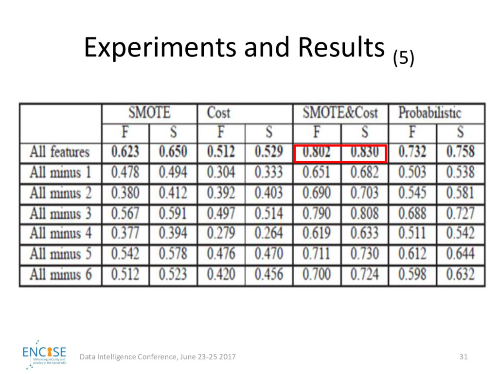 Experiments and Results (5) Data Intelligence C...