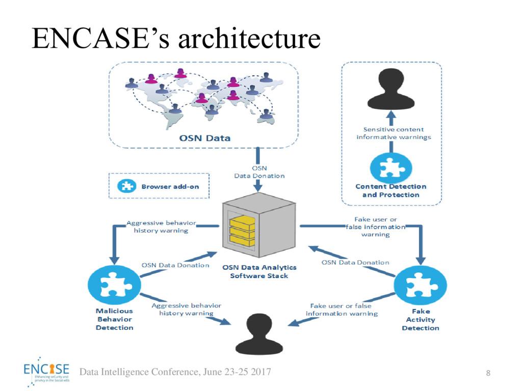 ENCASE's architecture 8 Data Intelligence Confe...
