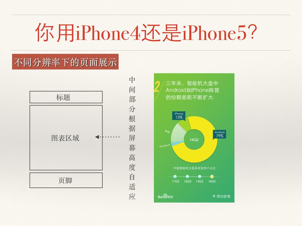 你⽤用iPhone4还是iPhone5? 不同分辨率下的页⾯面展⽰示 标题 页脚 图表区域 中...