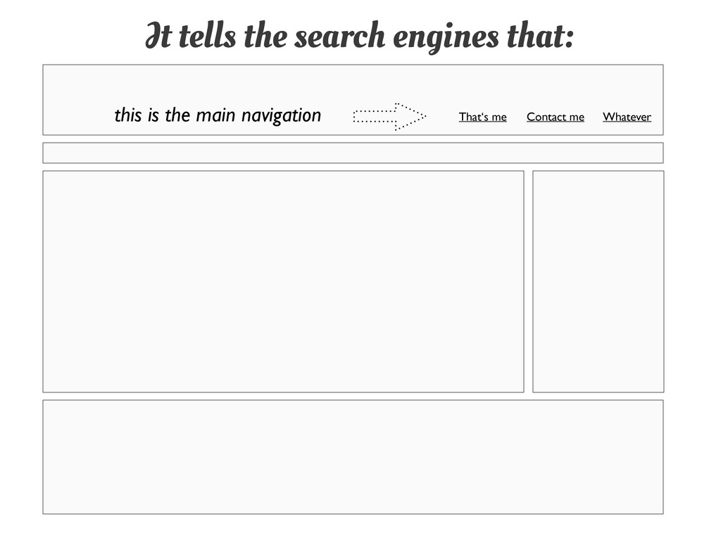 It tells the search engines that: this is the m...
