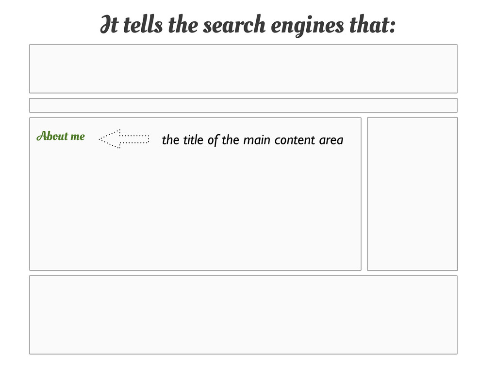 It tells the search engines that: the title of ...