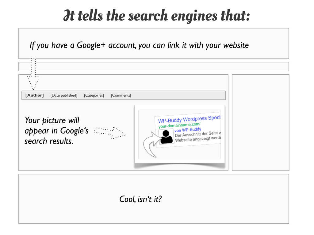 It tells the search engines that: If you have a...