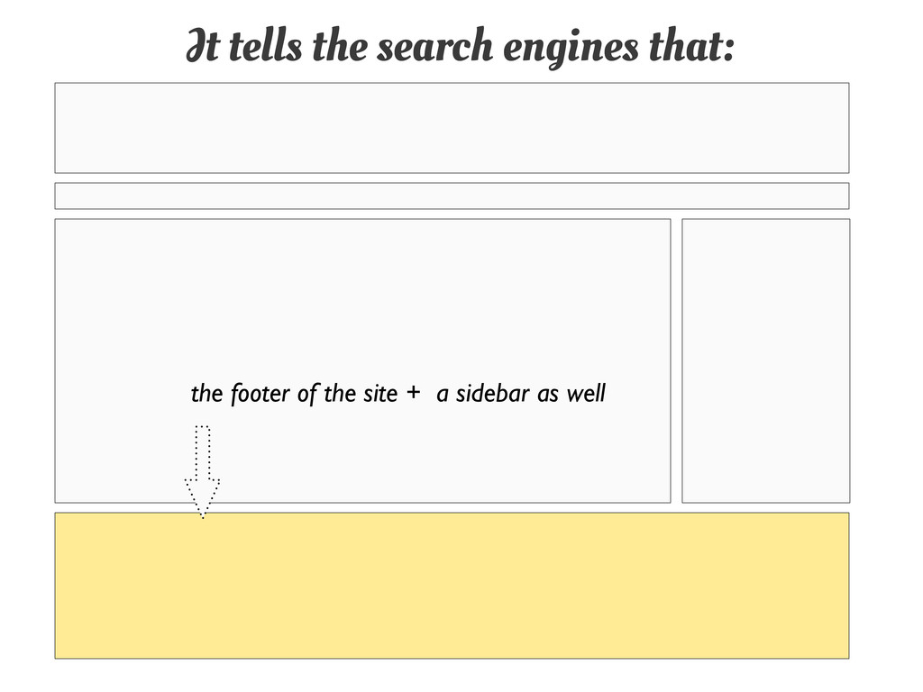 It tells the search engines that: the footer of...