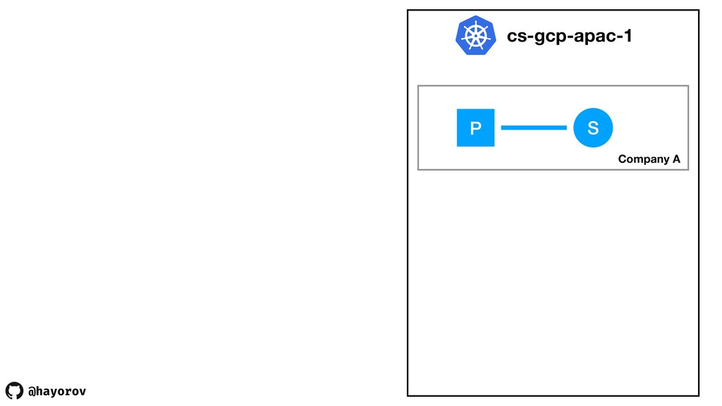 @hayorov cs-gcp-apac-1 Company A S P