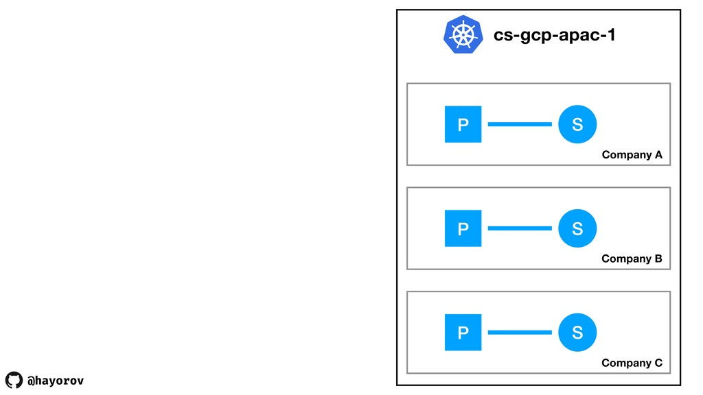 @hayorov cs-gcp-apac-1 Company A S P Company B ...
