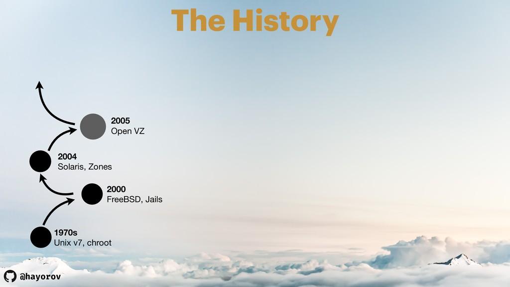 @hayorov The History 1970s Unix v7, chroot 2000...