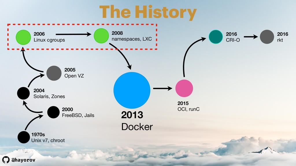 @hayorov The History 2008 namespaces, LXC 1970s...