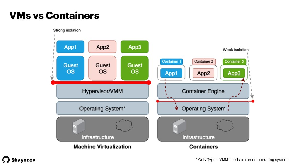 @hayorov VMs vs Containers * Only Type II VMM n...