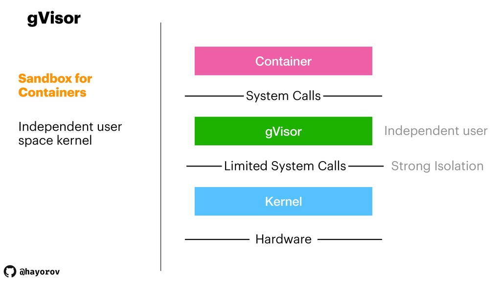 @hayorov gVisor Sandbox for Containers Independ...