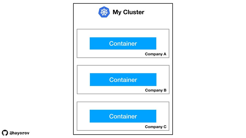 @hayorov My Cluster Company A Container Company...
