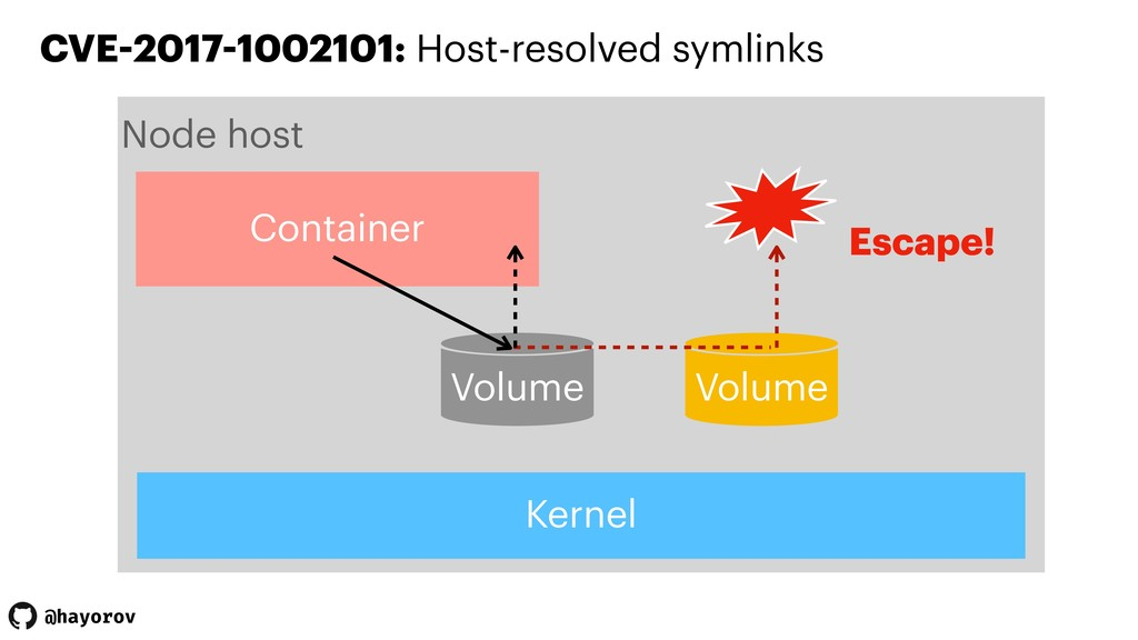 @hayorov CVE-2017-1002101: Host-resolved symlin...
