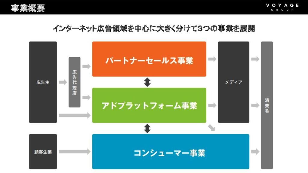事業概要 インターネット広告領域を中心に大きく分けて3つの事業を展開