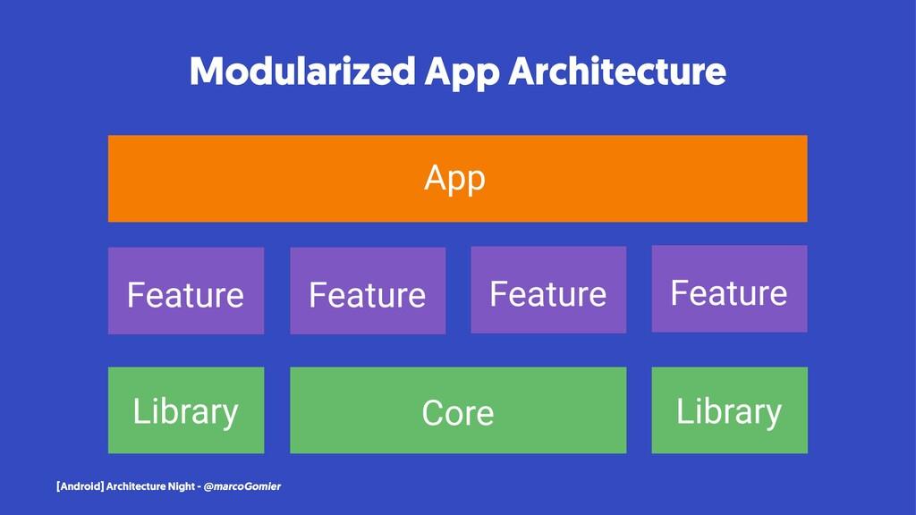 Modularized App Architecture [Android] Architec...