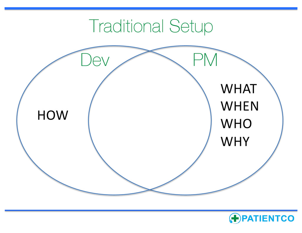Dev PM HOW WHAT WHEN WHO WHY Traditional Setup