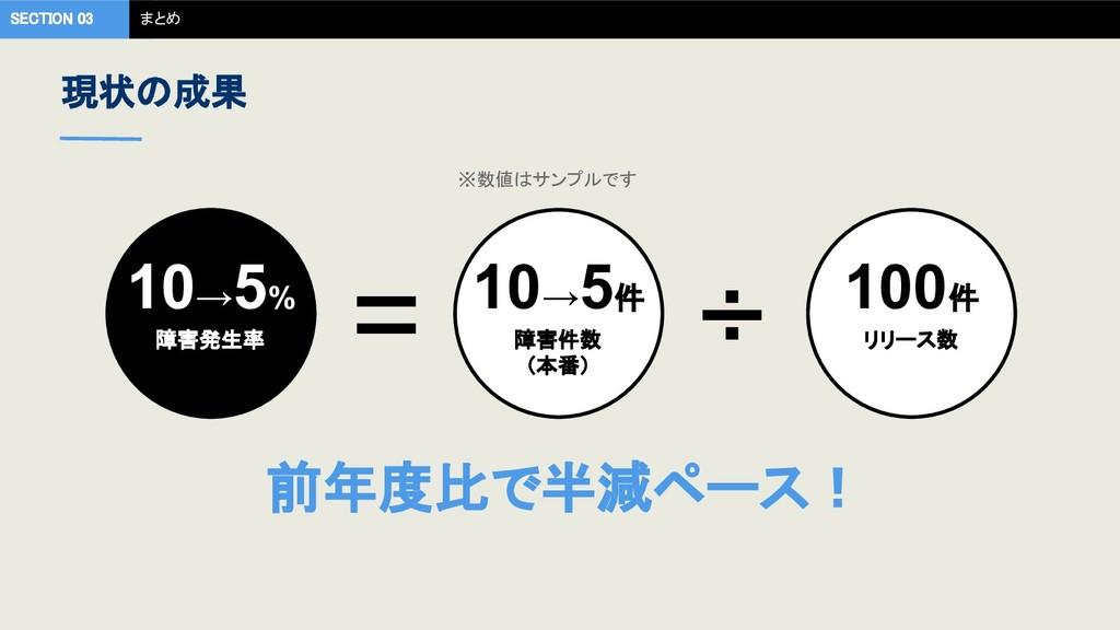 現状の成果 SECTION 03 まとめ 障害件数 (本番) リリース数 ÷ 障害発生率...