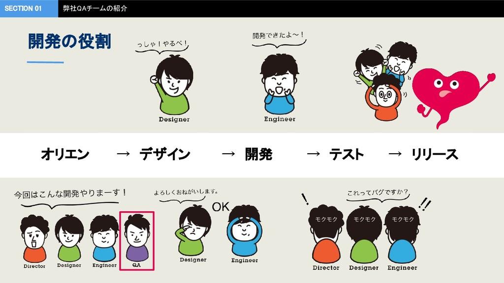 → 開発 → テスト → リリース SECTION 01 弊社QAチームの紹介  → デザ...