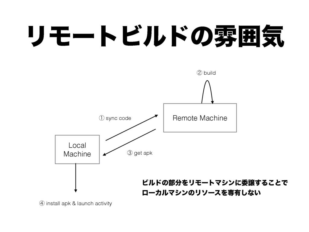 ϦϞʔτϏϧυͷงғؾ Local Machine ᶃ sync code Remote Ma...