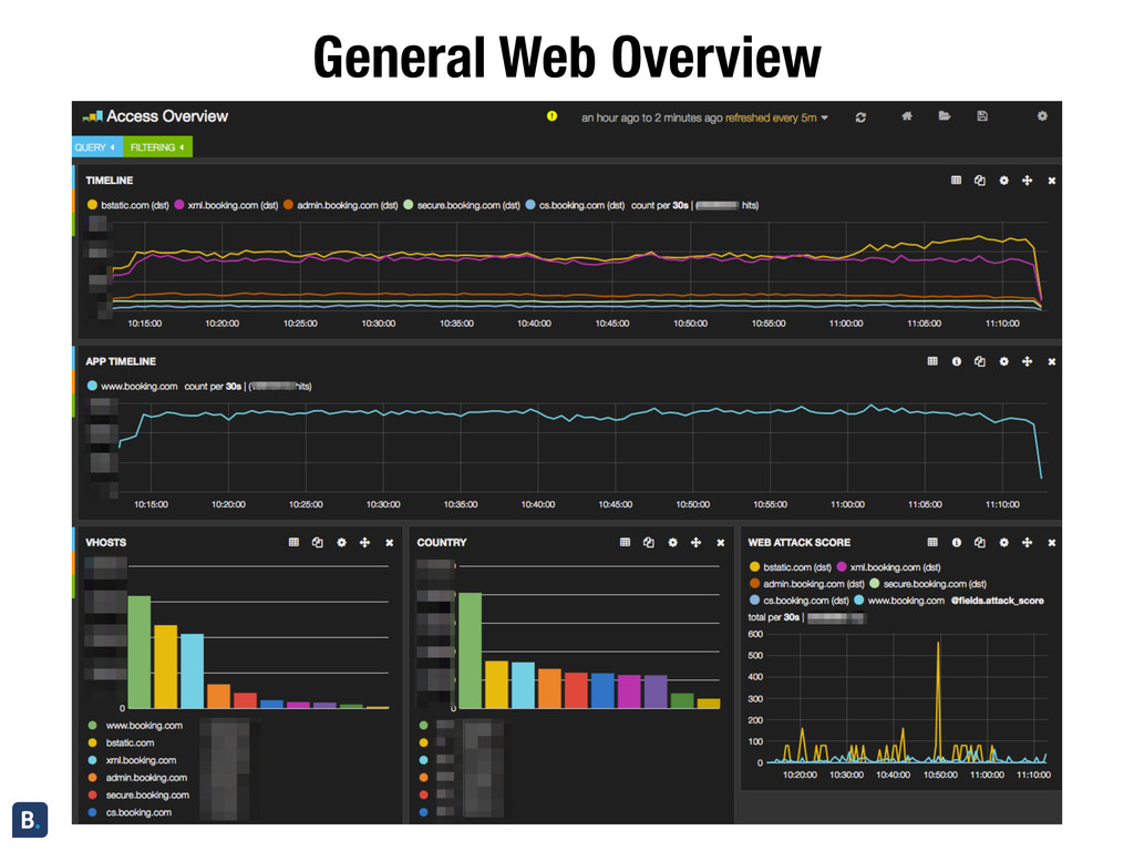 General Web Overview