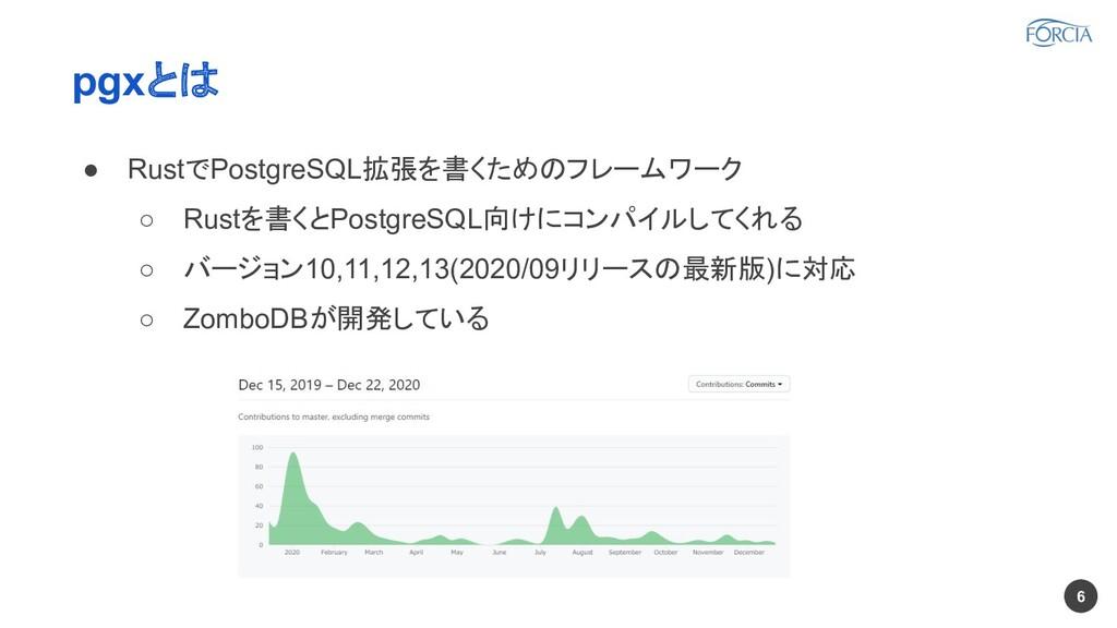 pgxとは ● RustでPostgreSQL拡張を書くためのフレームワーク ○ Rustを書...