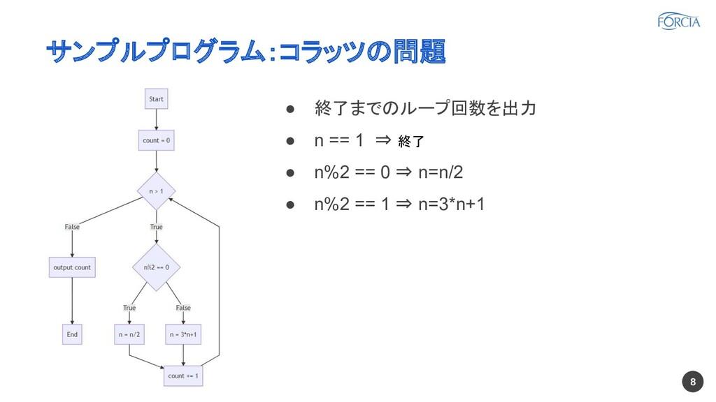 サンプルプログラム:コラッツの問題 ● 終了までのループ回数を出力 ● n == 1 ⇒ 終了...