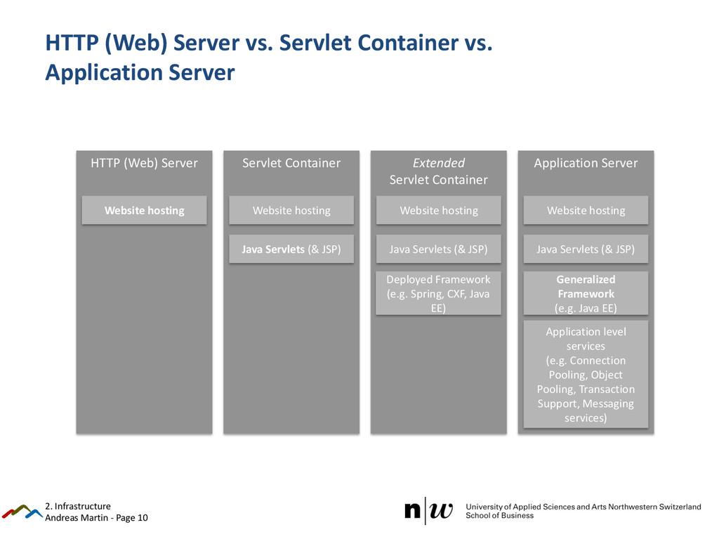 Andreas Martin - Page 10 HTTP (Web) Server vs. ...