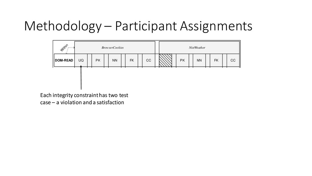 Methodology – Participant Assignments Each inte...
