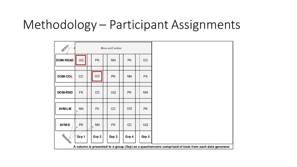 Methodology – Participant Assignments