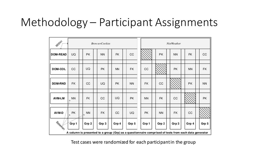 Methodology – Participant Assignments Test case...