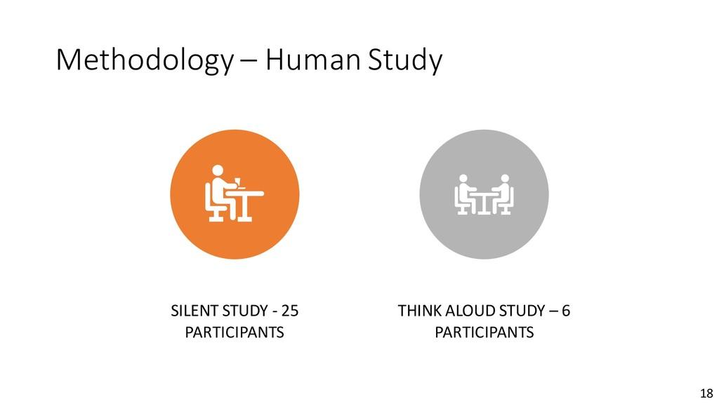 Methodology – Human Study SILENT STUDY - 25 PAR...