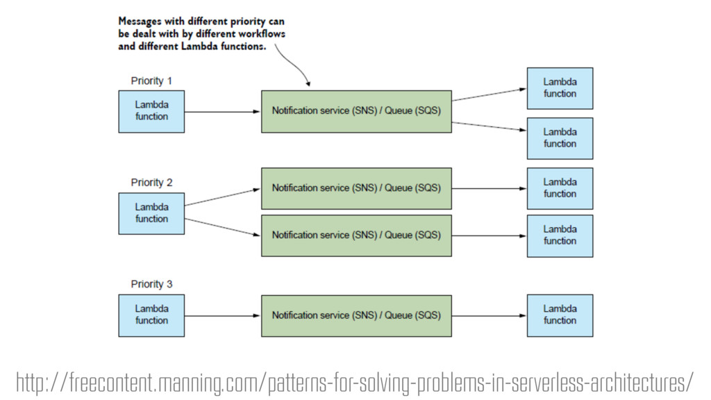 http://freecontent.manning.com/patterns-for-sol...