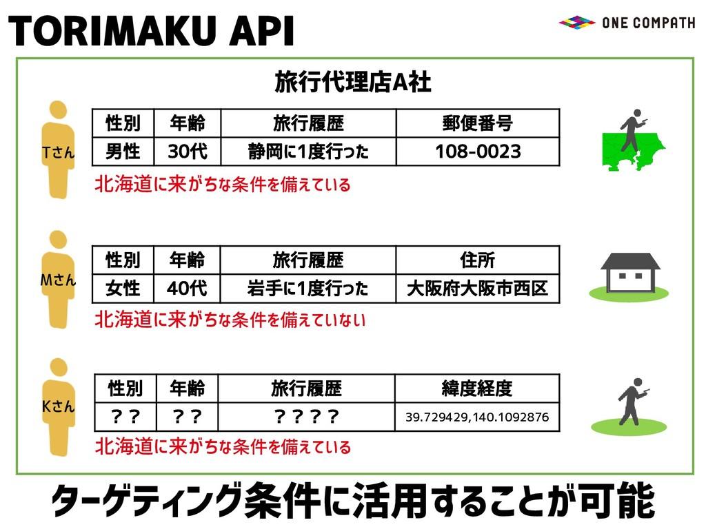 ターゲティング条件に活用することが可能 北海道に来がちな条件を備えている 北海道に来がちな条件...