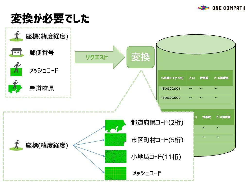 座標(緯度経度) 都道府県 メッシュコード リクエスト 郵便番号 変換が必要でした 変換 都道...
