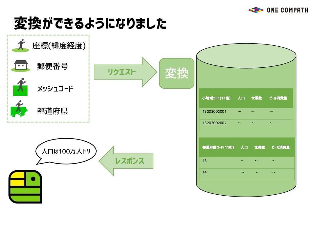 座標(緯度経度) 都道府県 メッシュコード リクエスト 郵便番号 変換ができるようになりました...