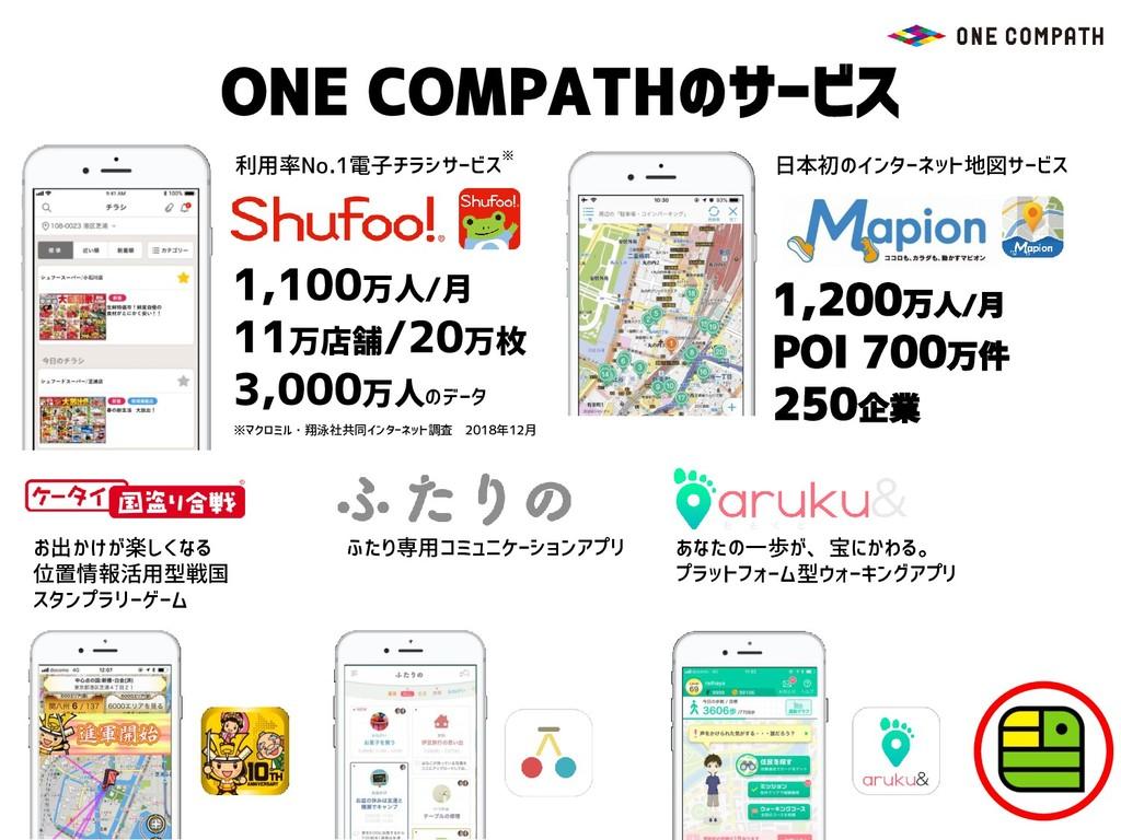 ONE COMPATHのサービス 1,100万人/月 11万店舗/20万枚 3,000万人のデ...