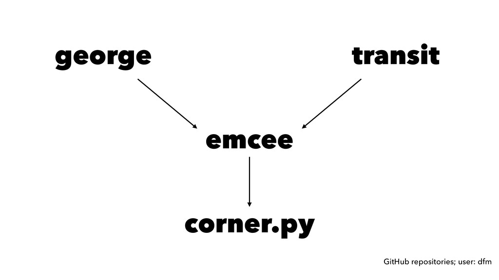 emcee george transit corner.py GitHub repositor...