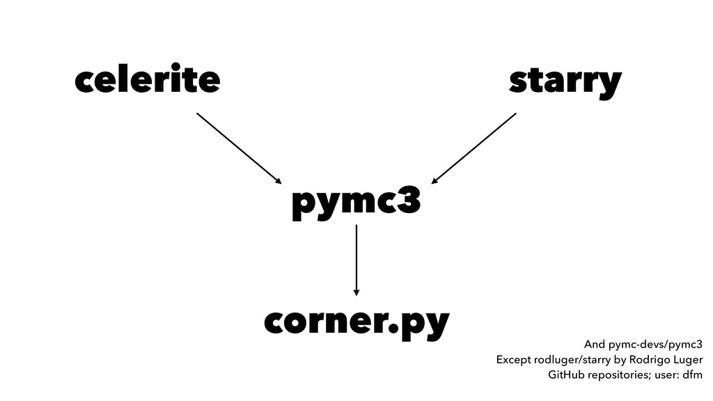 pymc3 celerite starry corner.py And pymc-devs/p...