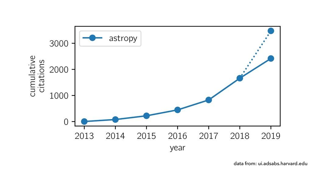 data from: ui.adsabs.harvard.edu 2013 2014 2015...