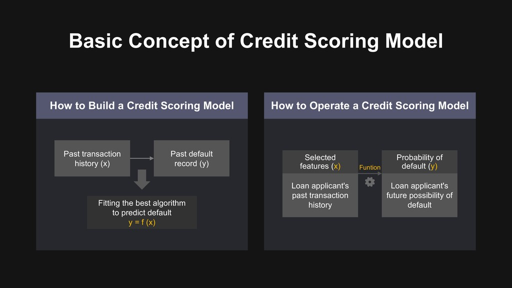 Basic Concept of Credit Scoring Model How to Bu...