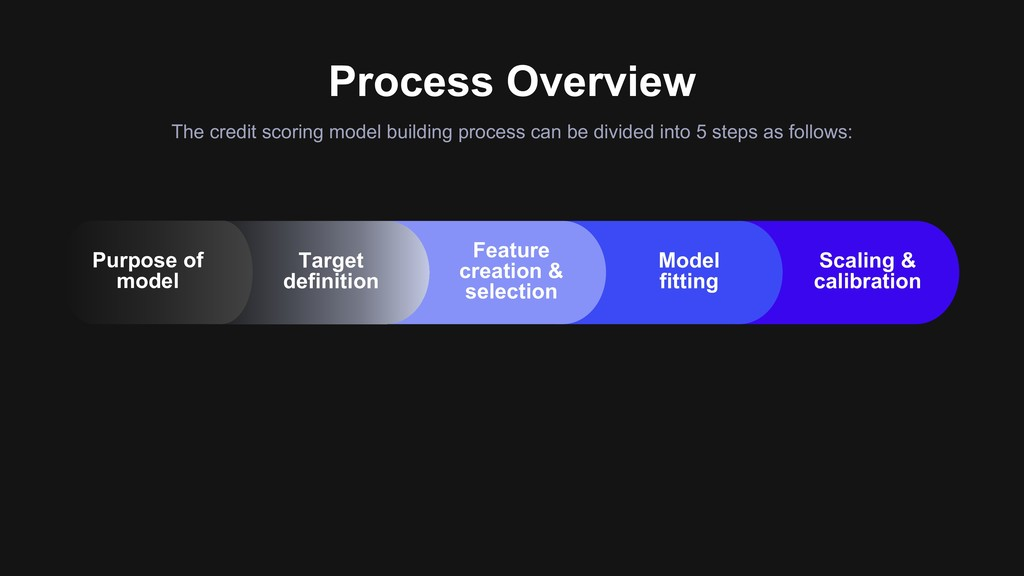 Process Overview The credit scoring model build...
