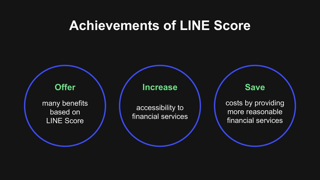 Achievements of LINE Score Offer Save Increase ...